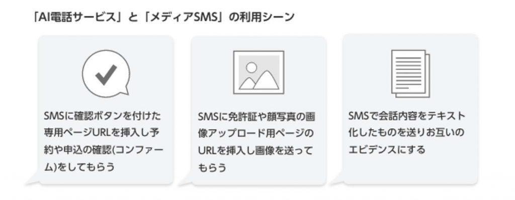 「AI電話サービス」と「メディアSMS」の利用シーン